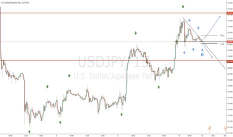 USDJPY: USDJPY Descending Triangle Consolidation in Uptrend