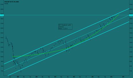 SPY: SPY Parabolic with channel