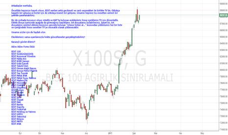 X100S: TradingView'da BIST Endeklerini Otomatik Olarak Oluşturma