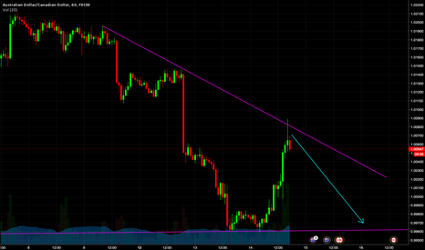 AUDCAD: Shorting now