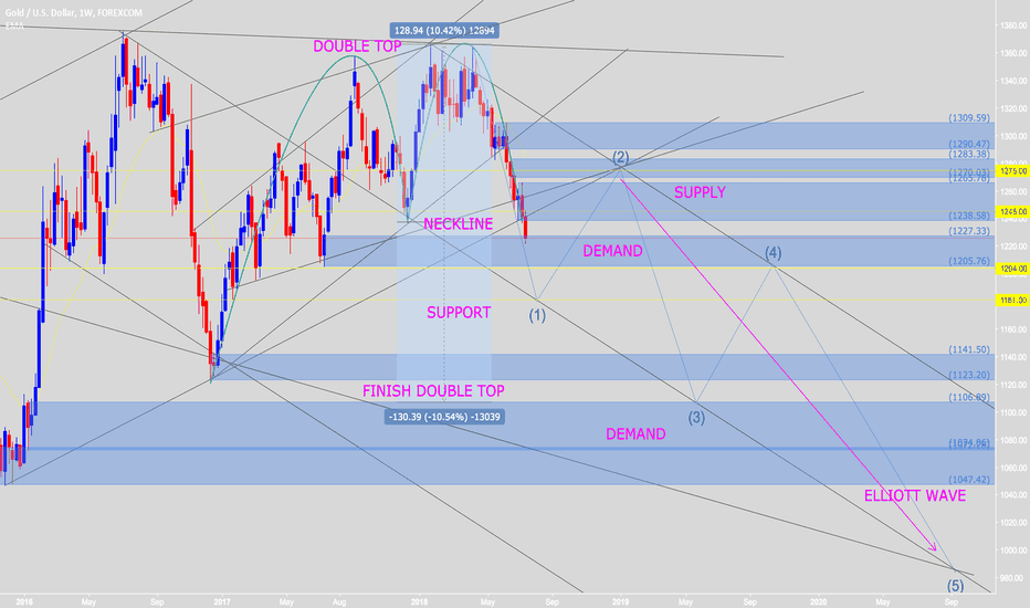 XAUUSD: Waiting to retest neckline double TOP to SELL (New Elliott Wave)
