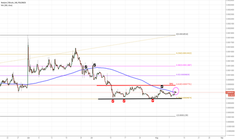 NXCBTC: Breakout on NXC