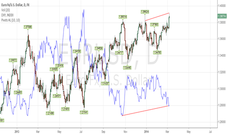 EURUSD: DXY not confirm new euto high