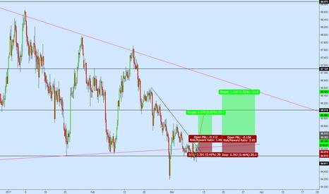 CADJPY: CADJPY Long Position off Broken Resistance Trendline