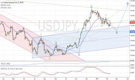 USDJPY: USD/JPY: Medium term analysis