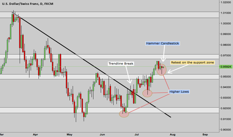 USDCHF: USDCHF POTENTIAL LONG !!!