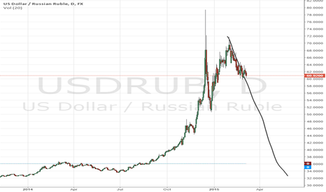 USDRUB: Ruble will be 32 by may 2015