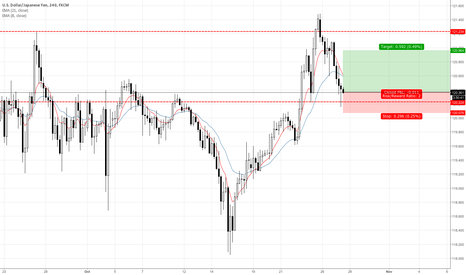 USDJPY: USDJPY Bullish Pin Bar from Support 4H