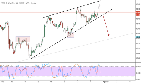 GBPUSD: GBPUSD RISING WEDGE