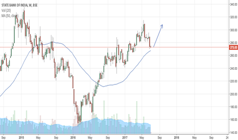 SBIN: SBI touching the support and coming back
