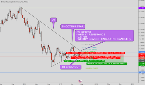 GBPCHF: GBPCHF It's time to short :)