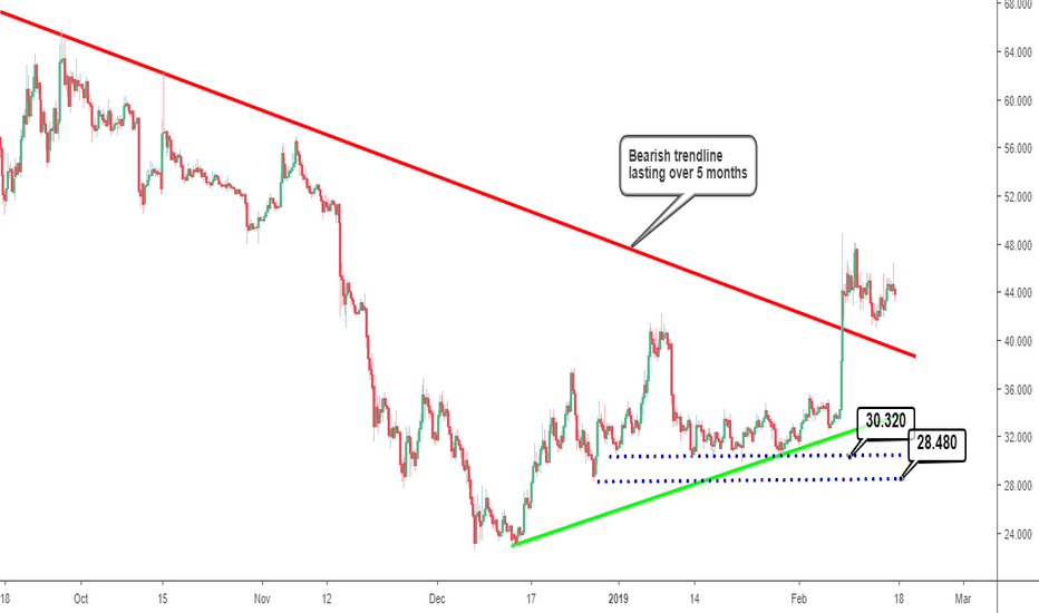 LTCUSD: Litecoin Analysis: Important Info. for Intraday Timeframe Trader