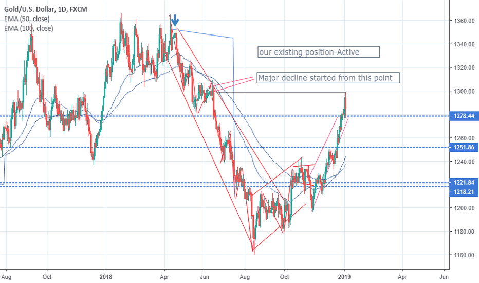XAUUSD: Enormous reward set ups for gold and silver
