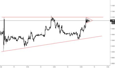 EURUSD: Sym triangle