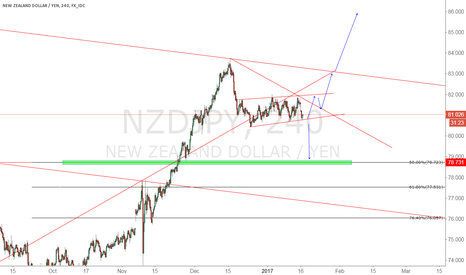 NZDJPY: NZD/JPY look where will break out .