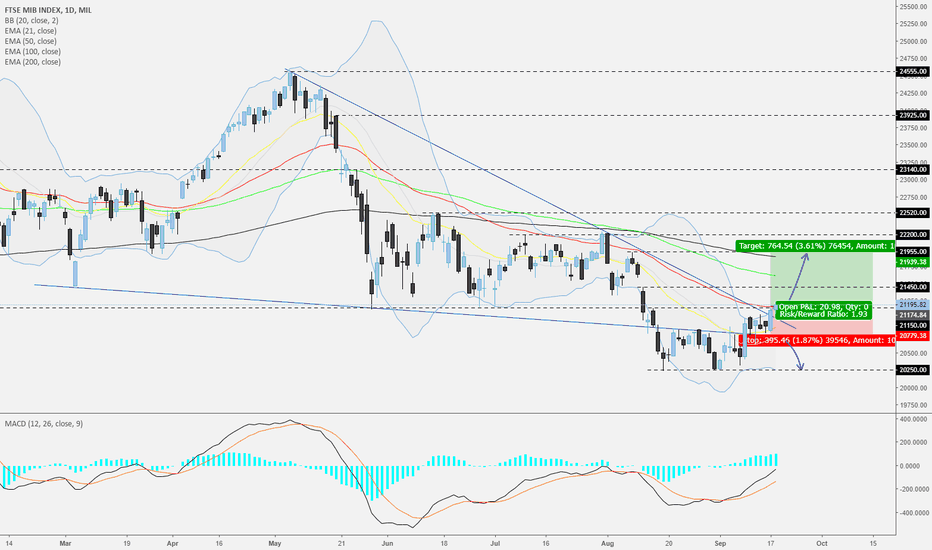FTSEMIB: FTSE MIB - Daily - Possible continuation to the upside