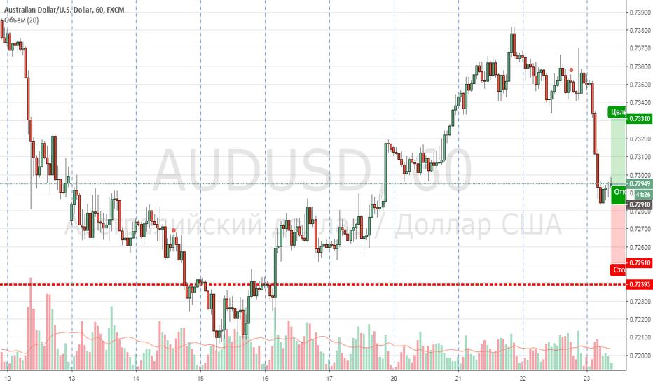 AUDUSD: buy aud/usd
