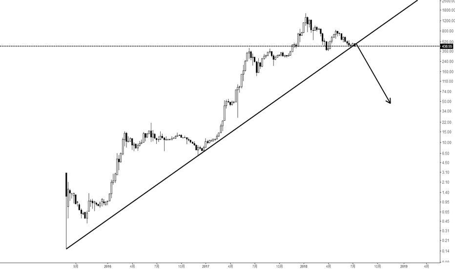 ETHUSD: 破趋势线