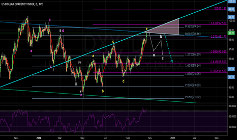 DXY: DXY near Strong Resistance