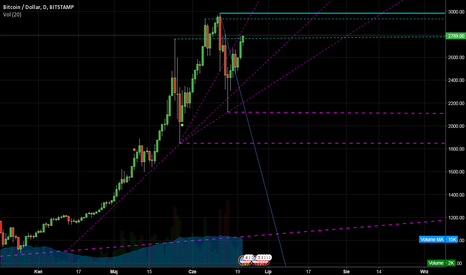 BTCUSD: BTC - Co zrobi bitcoin ?