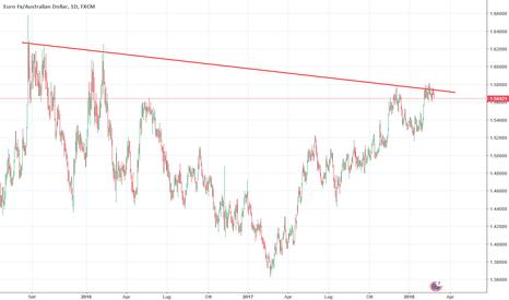 EURAUD: EUR/AUD non vuole staccarsi dalla resistenza?