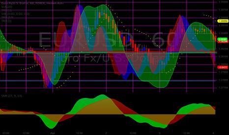EURUSD: Heisenberg Uncertainty Chart