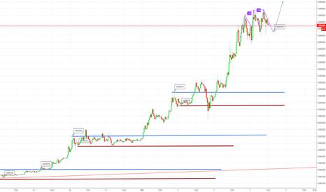XLMBTC: Broadening triangle su XLMBTC, estremamente volatile
