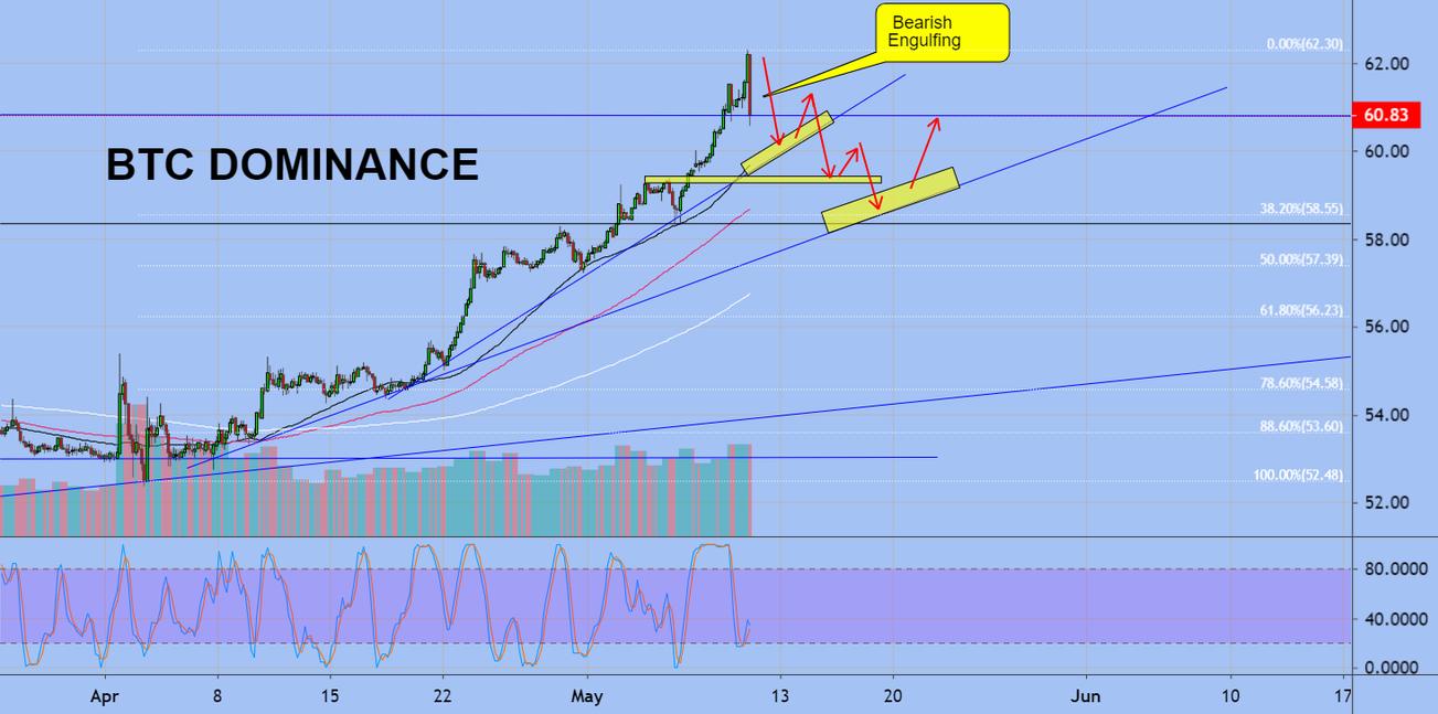 bitcoin dominance tradingview diagrama