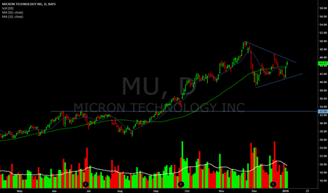 MU: Back above 50D and chillin