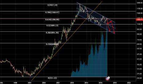 XAUUSD: Gold Outlook (Short-Term 6-12 months; Long-Term: 1-3 years)