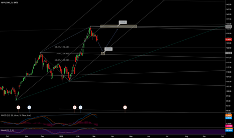 AAPL: AAPL- Pure Price Action