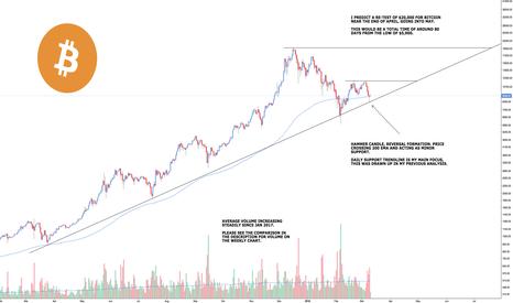 BTCUSD: Bitcoin - Steady Climb to the Top