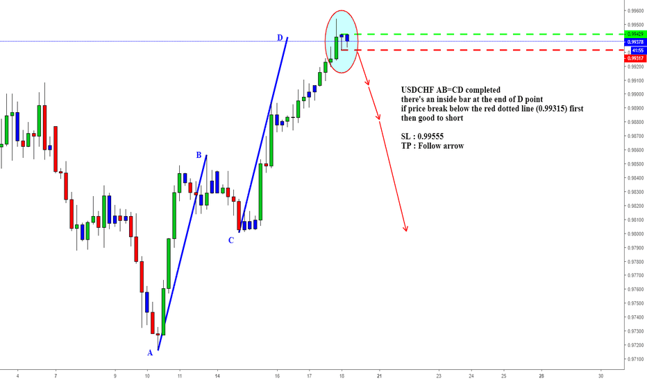 USDCHF: USDCHF AB=CD completed