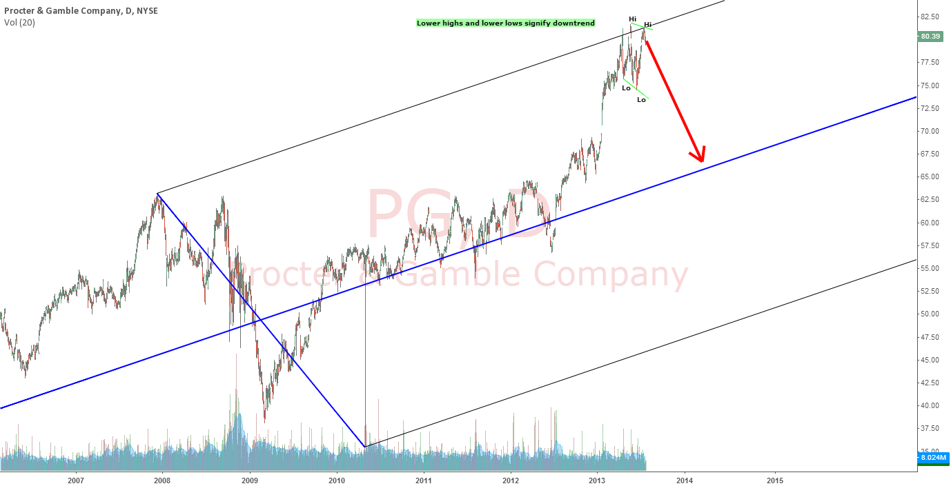 PROCTOR & GAMBLE COMPANY : END OF GAMBLE ?