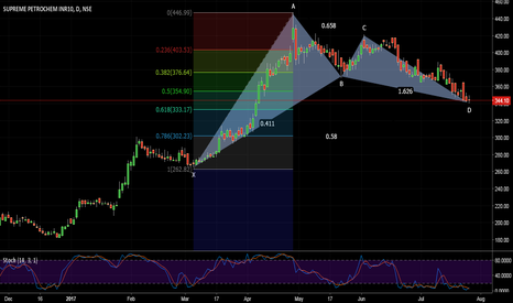 SUPPETRO: SUPPETRO BULLISH BAT PATTERN