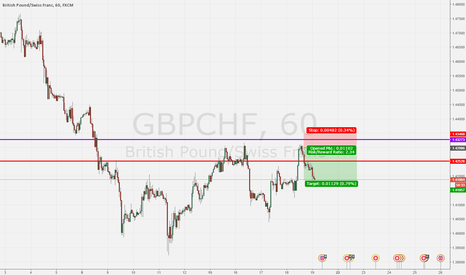GBPCHF: already sell