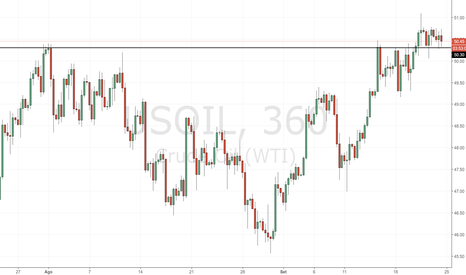 USOIL: Petrolio ancora in area 50.30$
