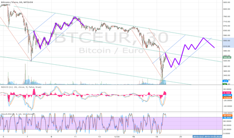 BTCEUR: BTC EUR pattern repeat?