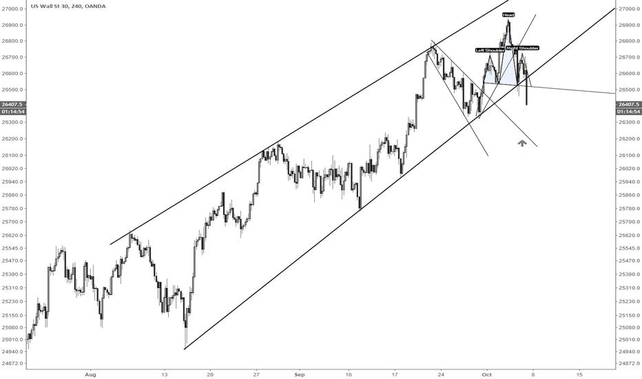 US30USD: YM Dow Jones long support area