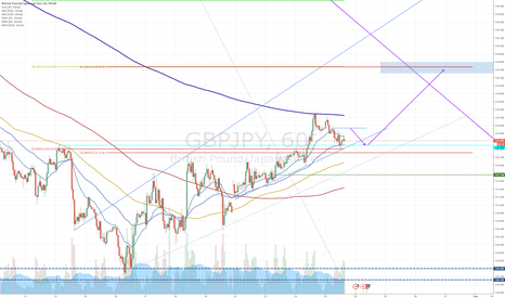 GBPJPY: Where next for GBPJPY?