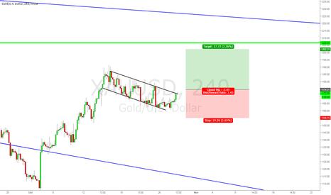 XAUUSD: Potential Gold breakout scenario