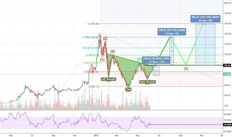 ETHUSD: ETH USD Reversal patterns