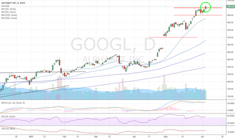 GOOGL: GOOGL: Buy the (rare) breakout above 1,000!