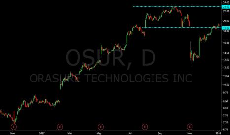 OSUR: Swing trade setup