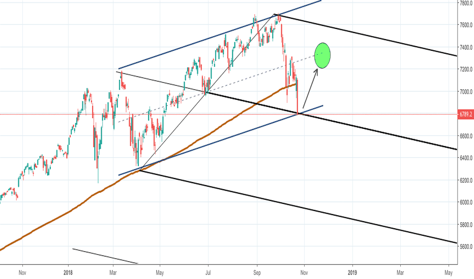 NDX: NDX - Bias is long