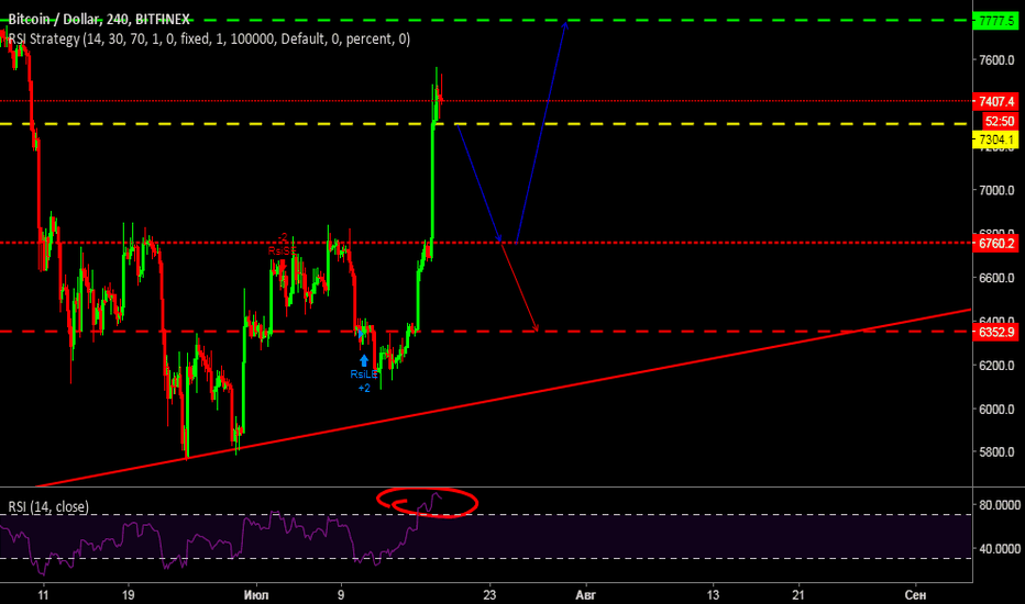 BTCUSD: Short and bouce