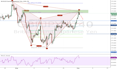 GBPJPY: Cypher..
