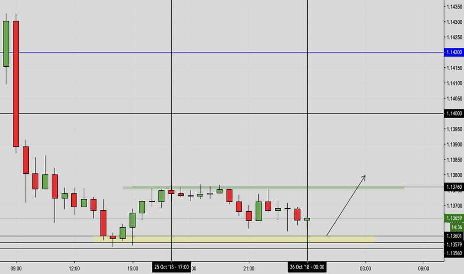 EURUSD: EUR:USD (30m TF) - Potential Rally onto the Upside