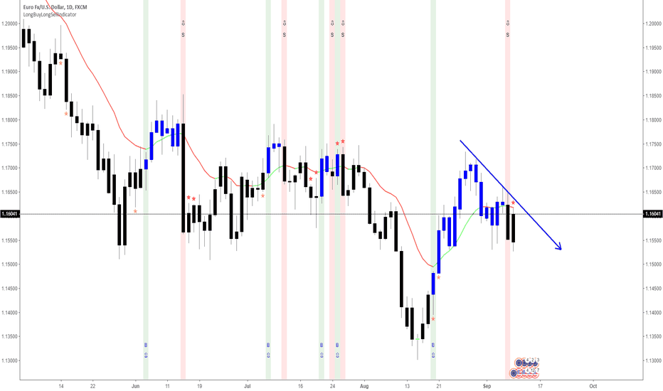 EURUSD: EURUSD Short as LongBuyLongSell Indicator confirms it