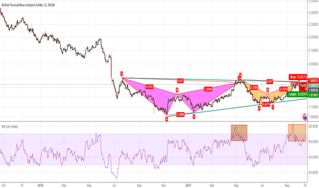 GBPNZD: [the crossroads] Bearlish bat in GBP/NZD or triangle breakout
